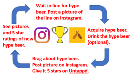 The Hype cycle