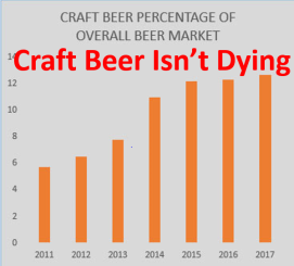 Craft Beer Isn't Dying